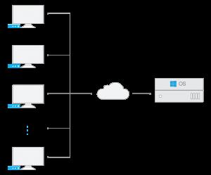 Solusi Remote Destop Services (RDS)